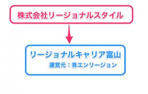リージョナルキャリア富山を図解